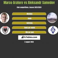 Marco Aratore vs Aleksandr Samedov h2h player stats