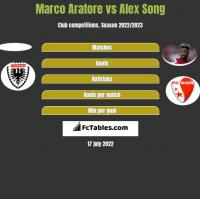 Marco Aratore vs Alex Song h2h player stats