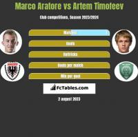 Marco Aratore vs Artem Timofeev h2h player stats