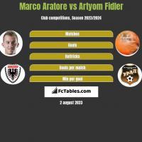 Marco Aratore vs Artyom Fidler h2h player stats