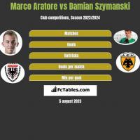 Marco Aratore vs Damian Szymanski h2h player stats