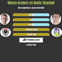 Marco Aratore vs Denis Tkachuk h2h player stats