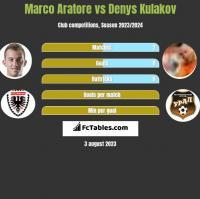 Marco Aratore vs Denys Kulakov h2h player stats
