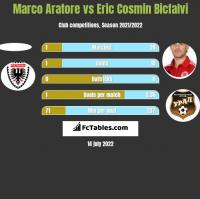 Marco Aratore vs Eric Cosmin Bicfalvi h2h player stats