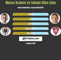Marco Aratore vs Ismael Silva Lima h2h player stats