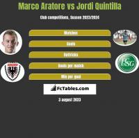 Marco Aratore vs Jordi Quintilla h2h player stats