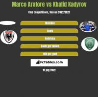 Marco Aratore vs Khalid Kadyrov h2h player stats