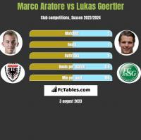 Marco Aratore vs Lukas Goertler h2h player stats