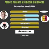 Marco Aratore vs Nicola Dal Monte h2h player stats