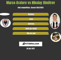 Marco Aratore vs Nikolay Dimitrov h2h player stats