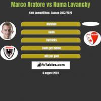 Marco Aratore vs Numa Lavanchy h2h player stats