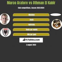 Marco Aratore vs Othman El Kabir h2h player stats