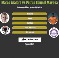 Marco Aratore vs Petrus Boumal Mayega h2h player stats
