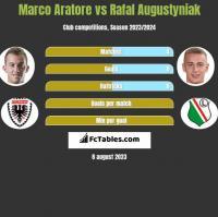Marco Aratore vs Rafal Augustyniak h2h player stats