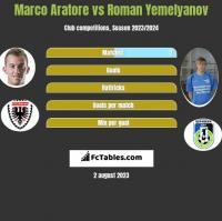 Marco Aratore vs Roman Yemelyanov h2h player stats