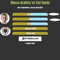 Marco Aratore vs Yuri Bavin h2h player stats