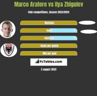 Marco Aratore vs Ilya Zhigulev h2h player stats