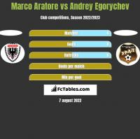 Marco Aratore vs Andrey Egorychev h2h player stats
