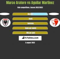 Marco Aratore vs Aguilar Martinez h2h player stats