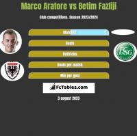 Marco Aratore vs Betim Fazliji h2h player stats