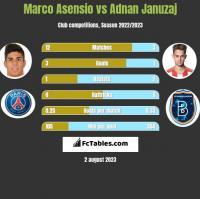 Marco Asensio vs Adnan Januzaj h2h player stats