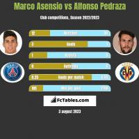 Marco Asensio vs Alfonso Pedraza h2h player stats