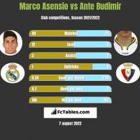 Marco Asensio vs Ante Budimir h2h player stats
