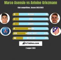 Marco Asensio vs Antoine Griezmann h2h player stats