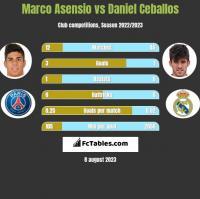 Marco Asensio vs Daniel Ceballos h2h player stats