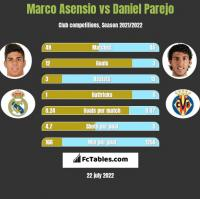 Marco Asensio vs Daniel Parejo h2h player stats