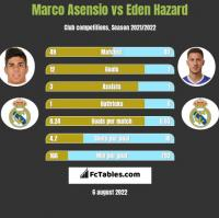 Marco Asensio vs Eden Hazard h2h player stats