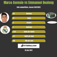 Marco Asensio vs Emmanuel Boateng h2h player stats