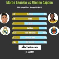 Marco Asensio vs Etienne Capoue h2h player stats