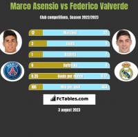 Marco Asensio vs Federico Valverde h2h player stats
