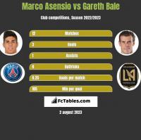Marco Asensio vs Gareth Bale h2h player stats