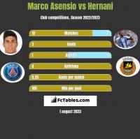 Marco Asensio vs Hernani h2h player stats