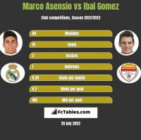 Marco Asensio vs Ibai Gomez h2h player stats