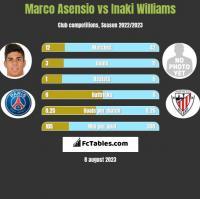 Marco Asensio vs Inaki Williams h2h player stats
