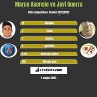 Marco Asensio vs Javi Guerra h2h player stats