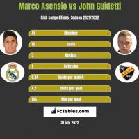 Marco Asensio vs John Guidetti h2h player stats