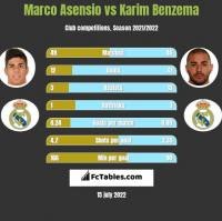 Marco Asensio vs Karim Benzema h2h player stats