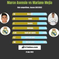 Marco Asensio vs Mariano Mejia h2h player stats