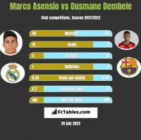 Marco Asensio vs Ousmane Dembele h2h player stats