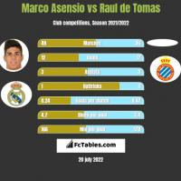 Marco Asensio vs Raul de Tomas h2h player stats