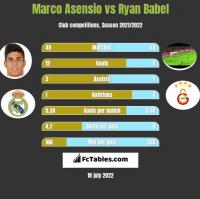 Marco Asensio vs Ryan Babel h2h player stats