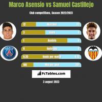 Marco Asensio vs Samuel Castillejo h2h player stats