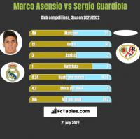 Marco Asensio vs Sergio Guardiola h2h player stats