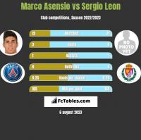 Marco Asensio vs Sergio Leon h2h player stats
