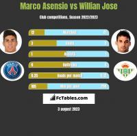 Marco Asensio vs Willian Jose h2h player stats