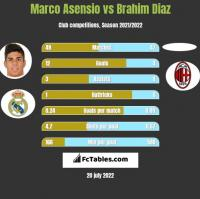 Marco Asensio vs Brahim Diaz h2h player stats